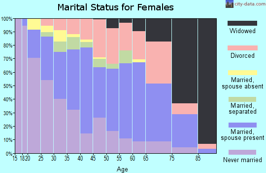 Zip code 46324 marital status for females