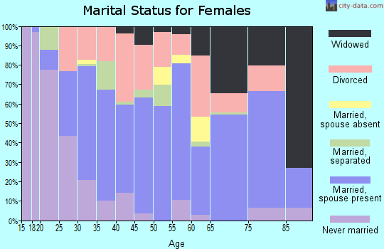 Zip code 46366 marital status for females