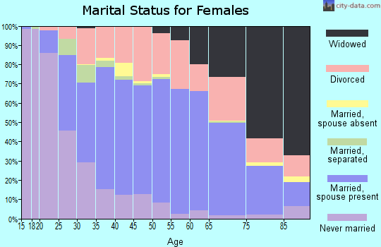 Zip code 46368 marital status for females