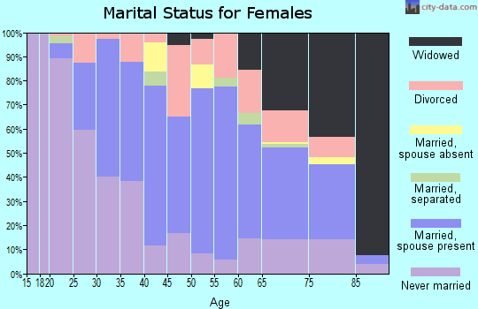 Zip code 46394 marital status for females