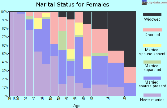 Zip code 46403 marital status for females