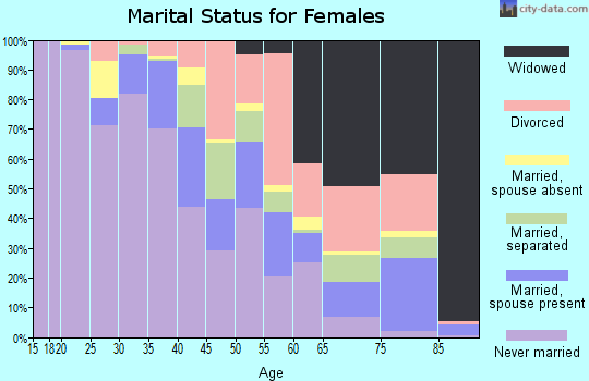Zip code 46407 marital status for females