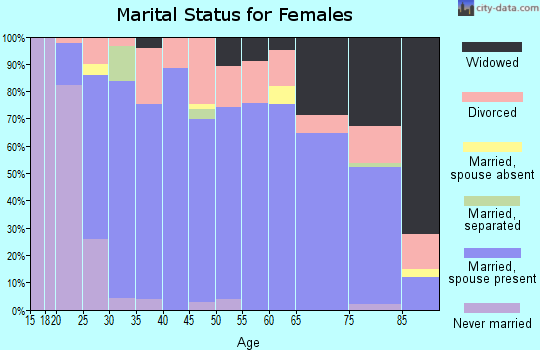 Zip code 46567 marital status for females
