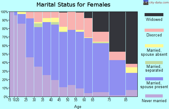 Zip code 46614 marital status for females