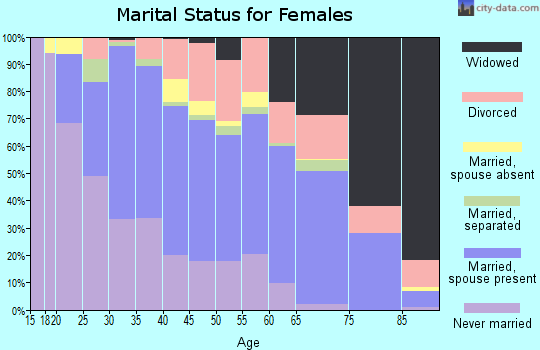 Zip code 46619 marital status for females