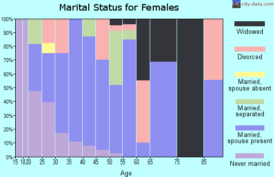 Zip code 46705 marital status for females