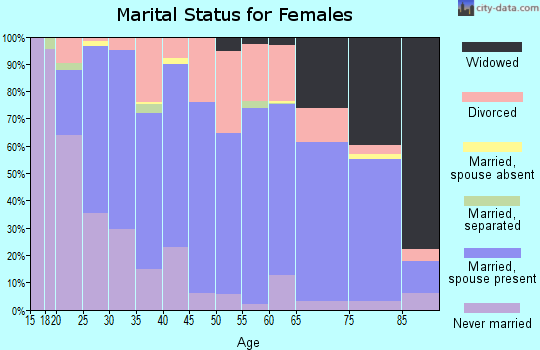 Zip code 46725 marital status for females