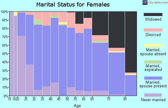 Zip code 46733 marital status for females