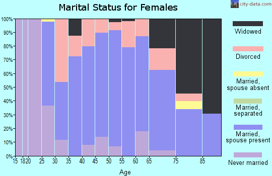Zip code 46787 marital status for females