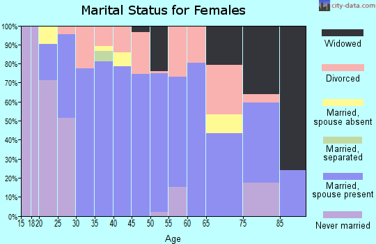 Zip code 46792 marital status for females