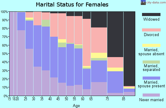 Zip code 46805 marital status for females