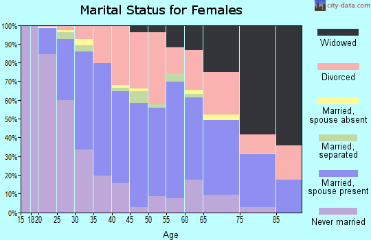 Zip code 46808 marital status for females