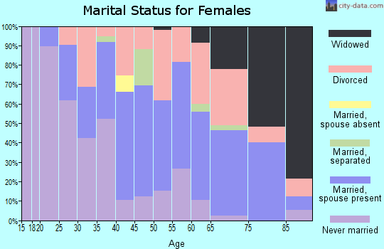 Zip code 46809 marital status for females