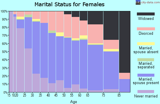 Zip code 46902 marital status for females