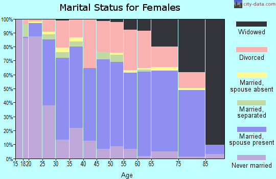 Zip code 46970 marital status for females