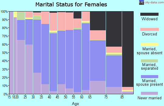 Zip code 46992 marital status for females