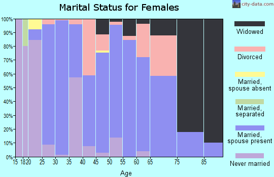 Zip code 47023 marital status for females