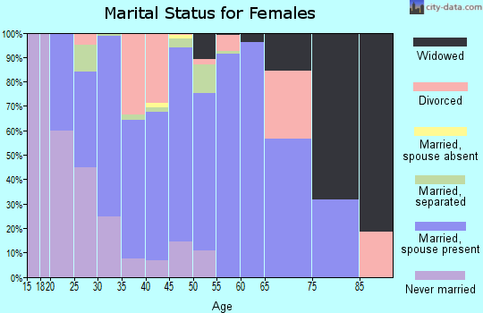 Zip code 47060 marital status for females