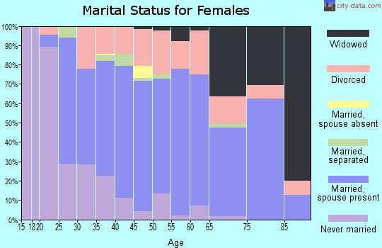 Zip code 47111 marital status for females