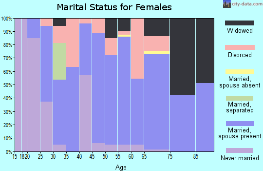 Zip code 47136 marital status for females