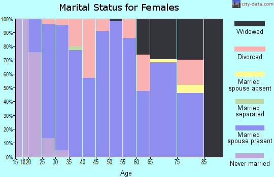 Zip code 47145 marital status for females