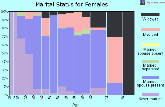 Zip code 47165 marital status for females