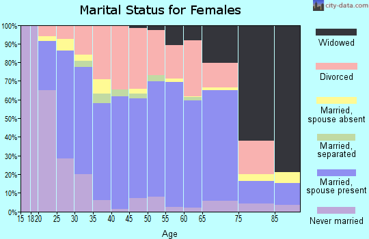 Zip code 47167 marital status for females