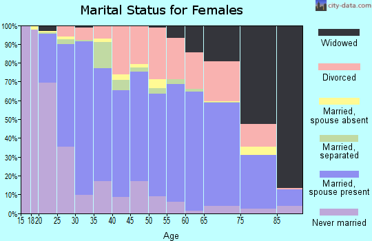 Zip code 47201 marital status for females