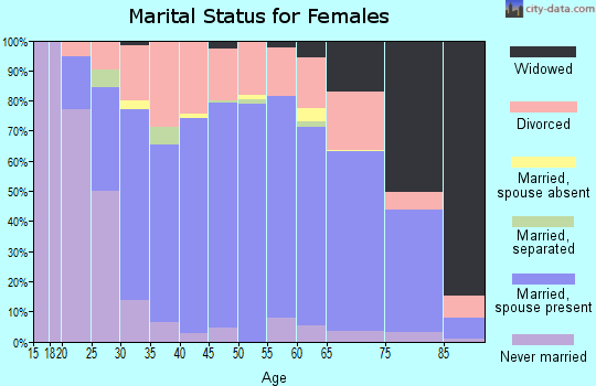 Zip code 47203 marital status for females