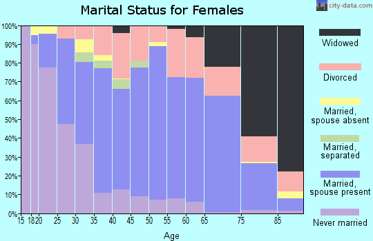 Zip code 47240 marital status for females