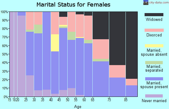 Zip code 47243 marital status for females
