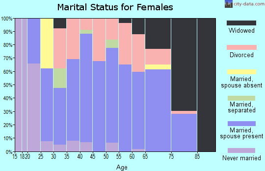 Zip code 47246 marital status for females