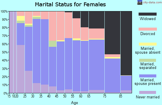 Zip code 47274 marital status for females