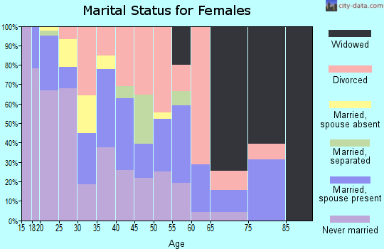 Zip code 47305 marital status for females