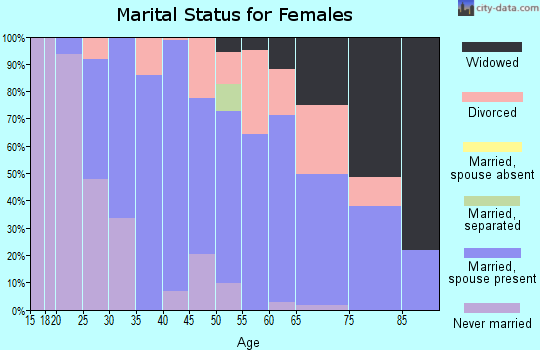 Zip code 47353 marital status for females