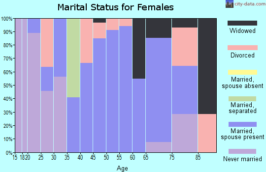 Zip code 47354 marital status for females