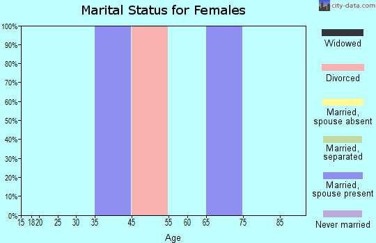 Zip code 47392 marital status for females