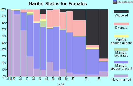 Zip code 47401 marital status for females