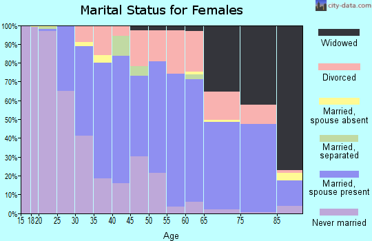 Zip code 47408 marital status for females