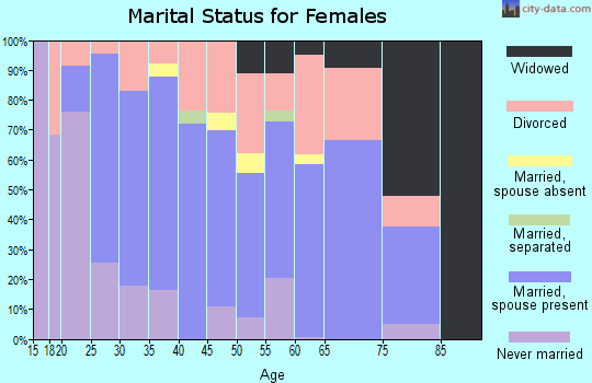 Zip code 47429 marital status for females