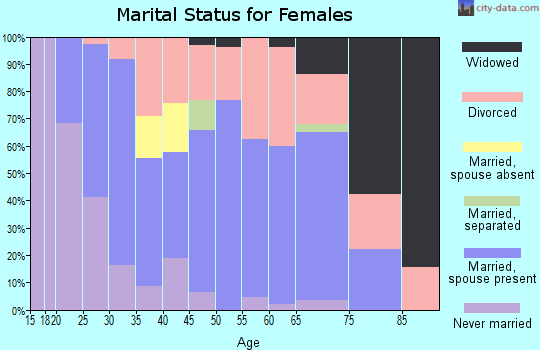 Zip code 47438 marital status for females