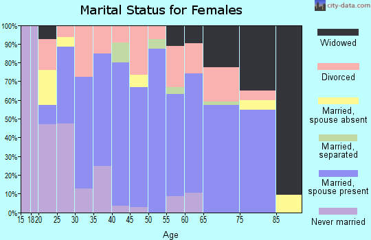 Zip code 47446 marital status for females