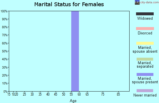 Zip code 47467 marital status for females