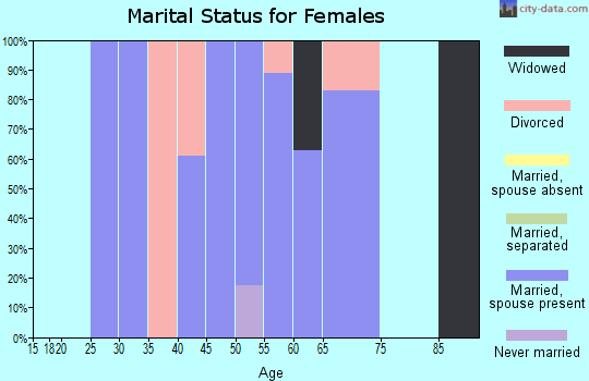 Zip code 47468 marital status for females