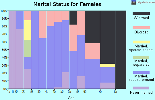 Zip code 47512 marital status for females