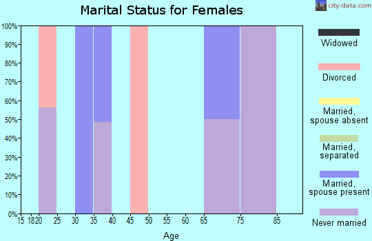 Zip code 47514 marital status for females