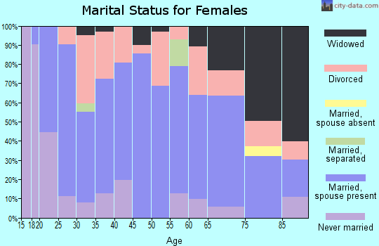 Zip code 47553 marital status for females