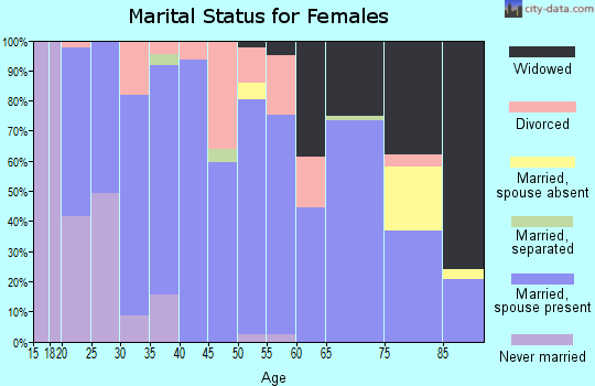 Zip code 47562 marital status for females