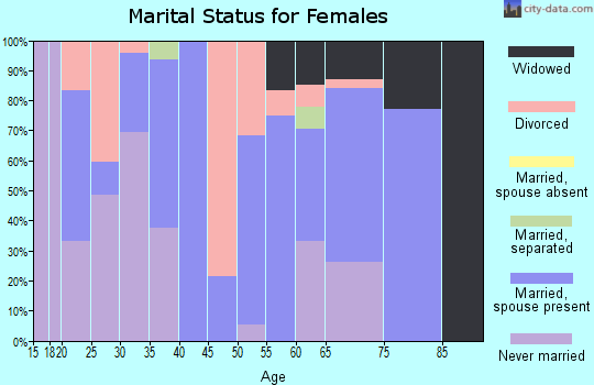 Zip code 47578 marital status for females