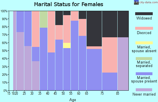 Zip code 47588 marital status for females